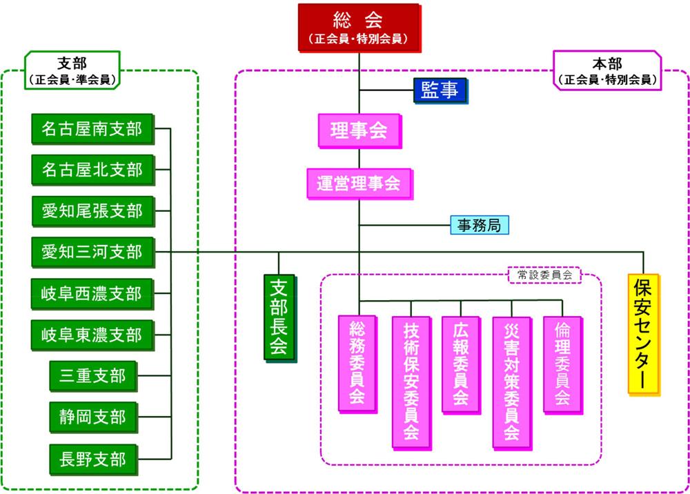 中部電気管理技術者協会組織図